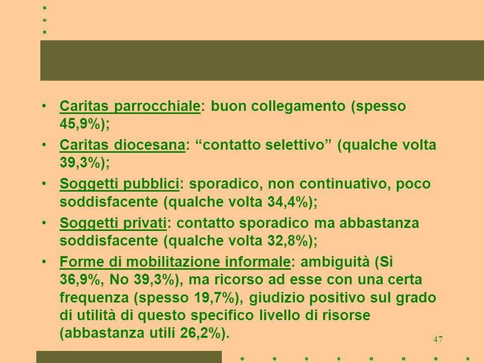 47 Caritas parrocchiale: buon collegamento (spesso 45,9%); Caritas diocesana: contatto selettivo (qualche volta 39,3%); Soggetti pubblici: sporadico,