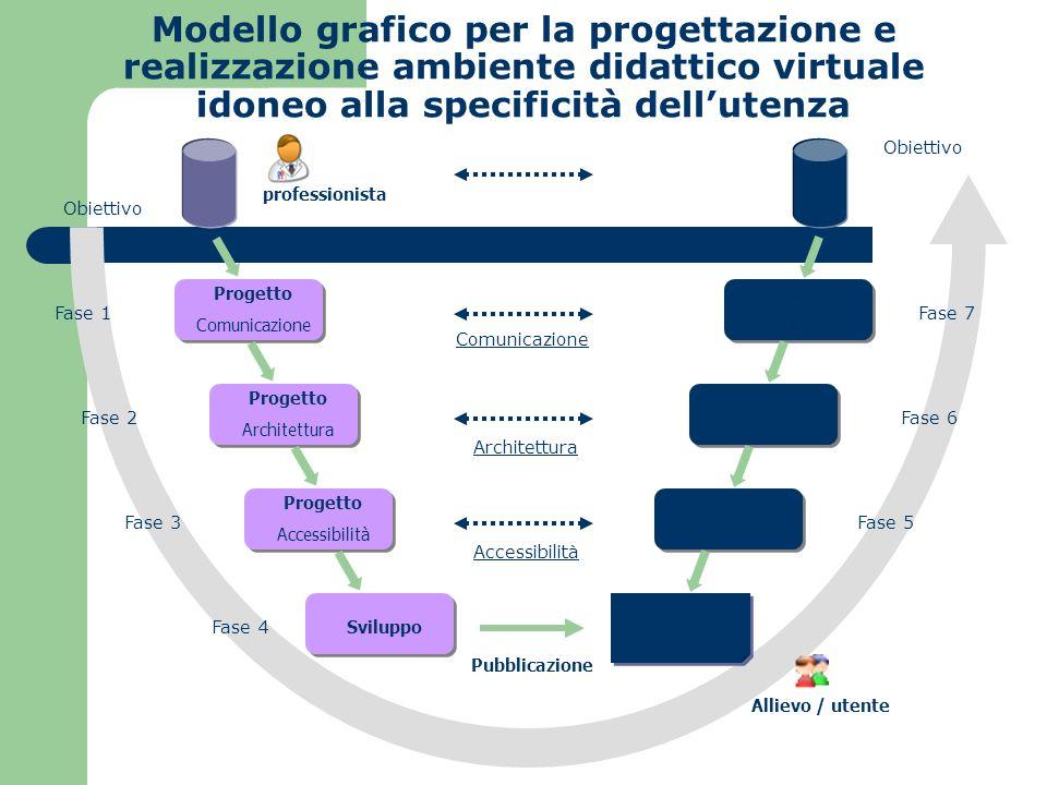 Obiettivo Progetto Comunicazione Progetto Architettura Progetto Accessibilità SviluppoWEB Accesso Navigazione Utilizzo del Sito Fase 1Fase 7 Fase 6 Fa