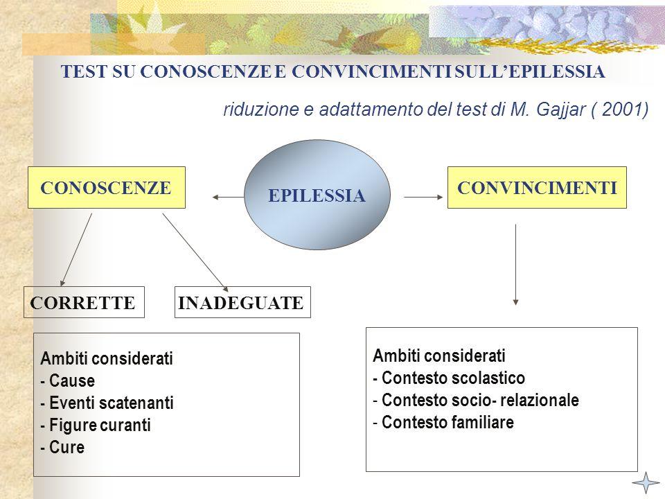 EPILESSIA CONVINCIMENTI TEST SU CONOSCENZE E CONVINCIMENTI SULLEPILESSIA CONOSCENZE CORRETTEINADEGUATE Ambiti considerati - Cause - Eventi scatenanti