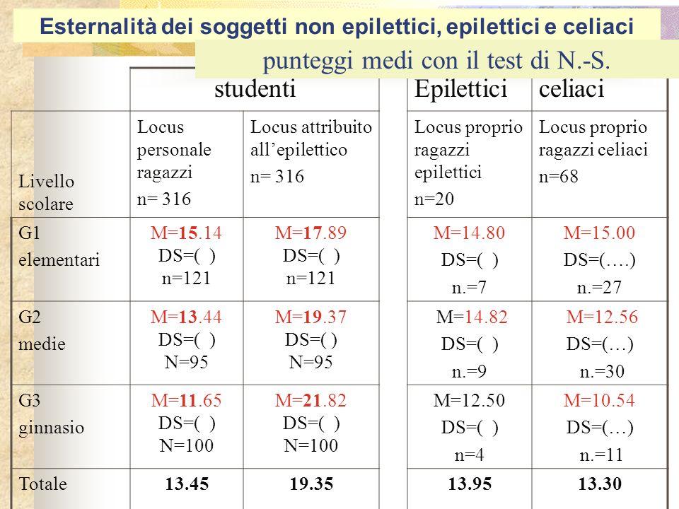 Tabella... Esternalità dei soggetti epilettici, celiaci e sani studentiEpiletticiceliaci Livello scolare Locus personale ragazzi n= 316 Locus attribui