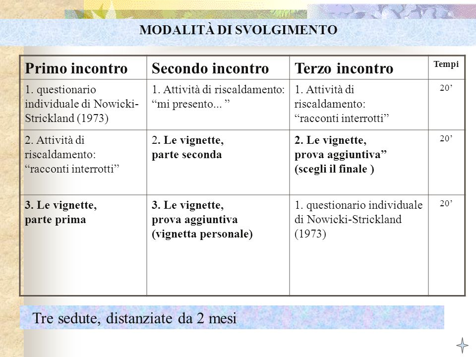Primo incontroSecondo incontroTerzo incontro Tempi 1. questionario individuale di Nowicki- Strickland (1973) 1. Attività di riscaldamento: mi presento