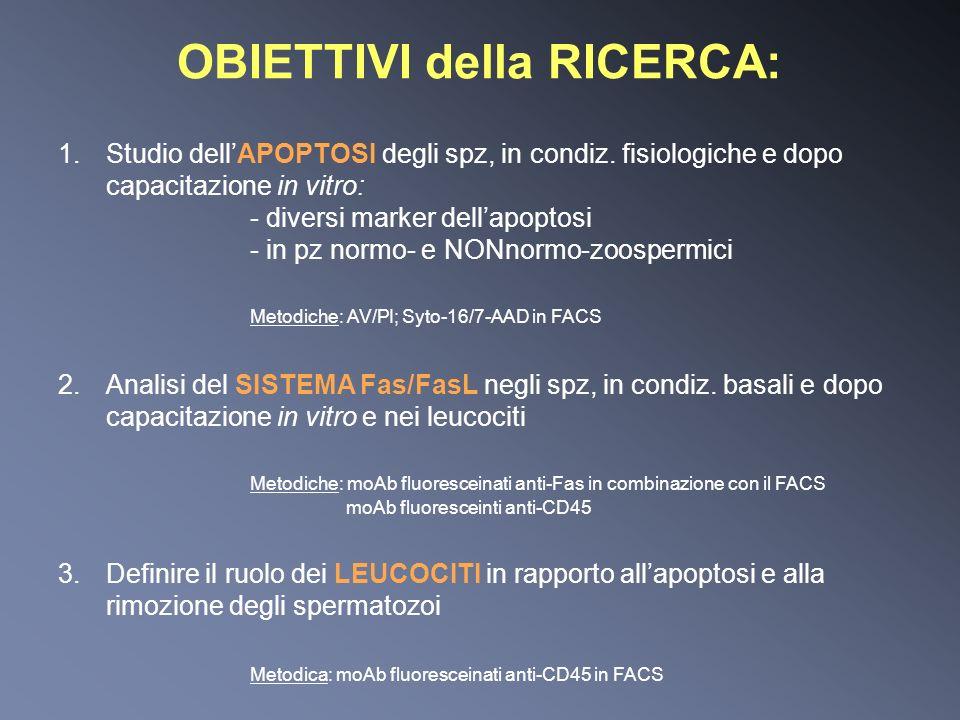 OBIETTIVI della RICERCA: 1.Studio dellAPOPTOSI degli spz, in condiz. fisiologiche e dopo capacitazione in vitro: - diversi marker dellapoptosi - in pz