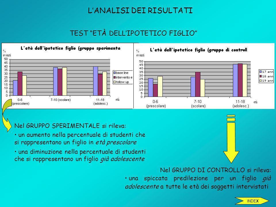 TEST ETÀ DELLIPOTETICO FIGLIO LANALISI DEI RISULTATI Nel GRUPPO SPERIMENTALE si rileva: un aumento nella percentuale di studenti che si rappresentano