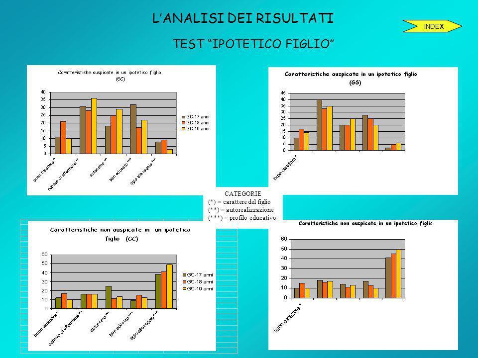 LANALISI DEI RISULTATI TEST IPOTETICO FIGLIO INDEX CATEGORIE (*) = carattere del figlio (**) = autorealizzazione (***) = profilo educativo