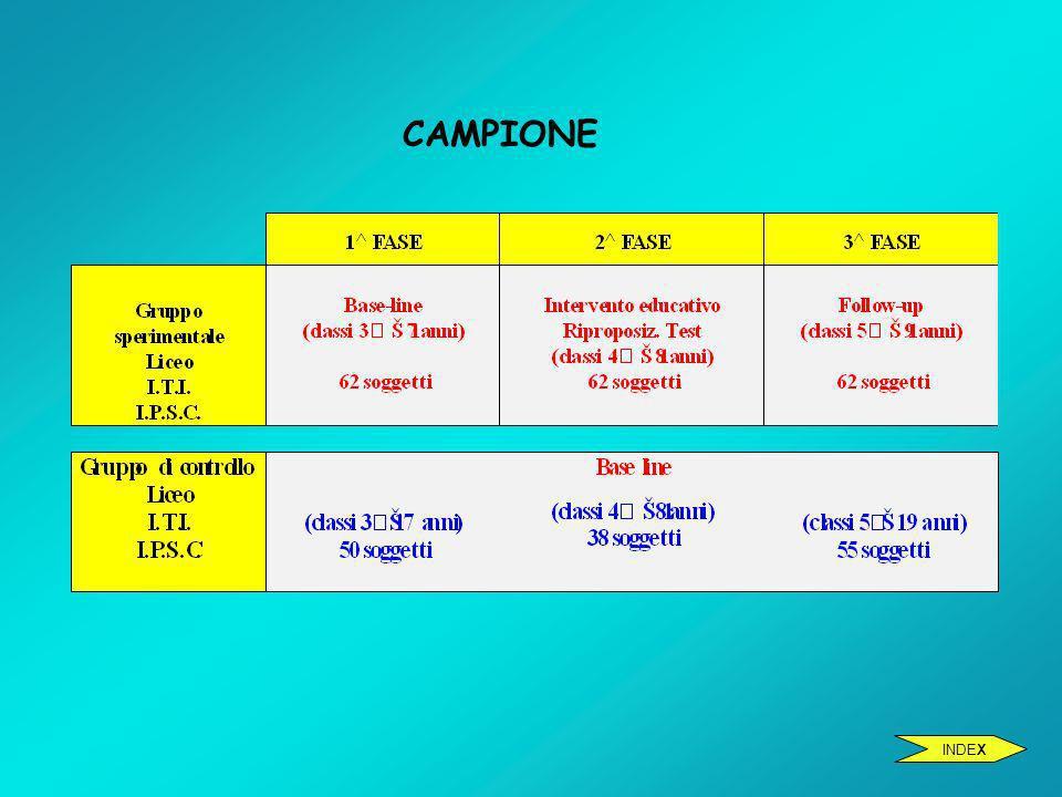 CAMPIONE INDEX