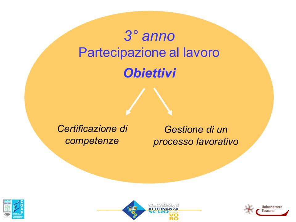 Certificazione di competenze Gestione di un processo lavorativo 3° anno Partecipazione al lavoro Obiettivi