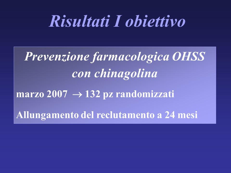 Risultati I obiettivo Prevenzione farmacologica OHSS con chinagolina marzo 2007 132 pz randomizzati Allungamento del reclutamento a 24 mesi