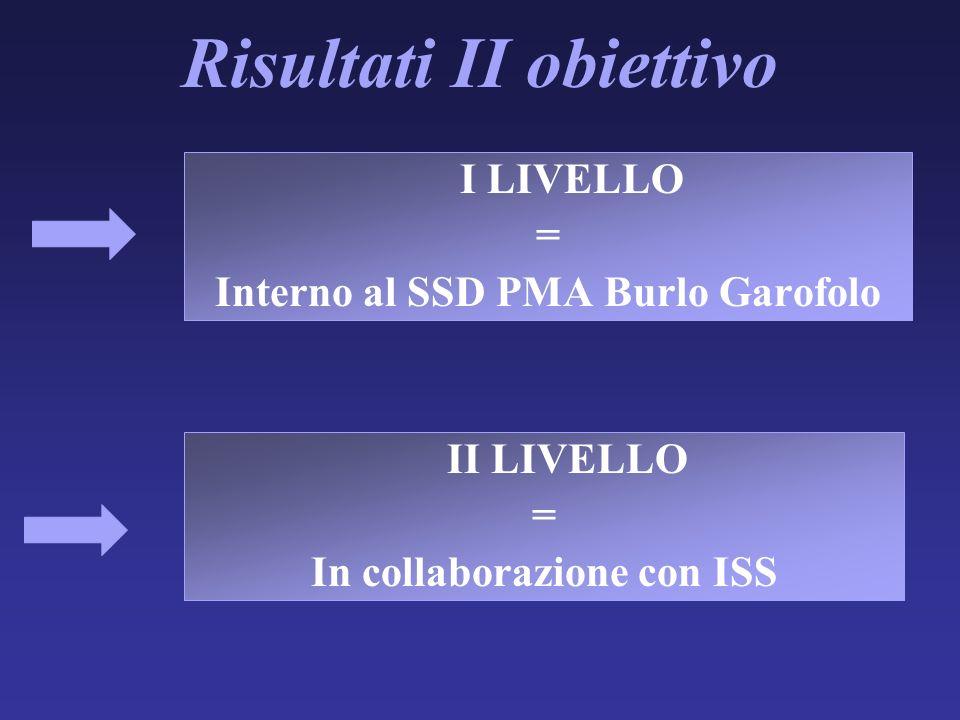Risultati II obiettivo I LIVELLO = Interno al SSD PMA Burlo Garofolo II LIVELLO = In collaborazione con ISS