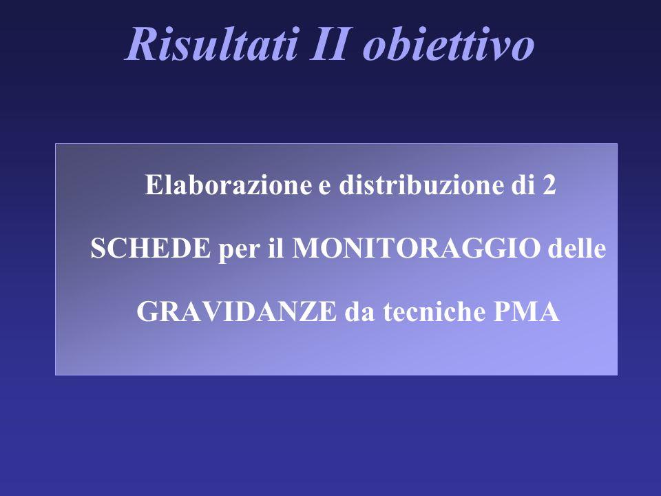 Risultati II obiettivo Elaborazione e distribuzione di 2 SCHEDE per il MONITORAGGIO delle GRAVIDANZE da tecniche PMA