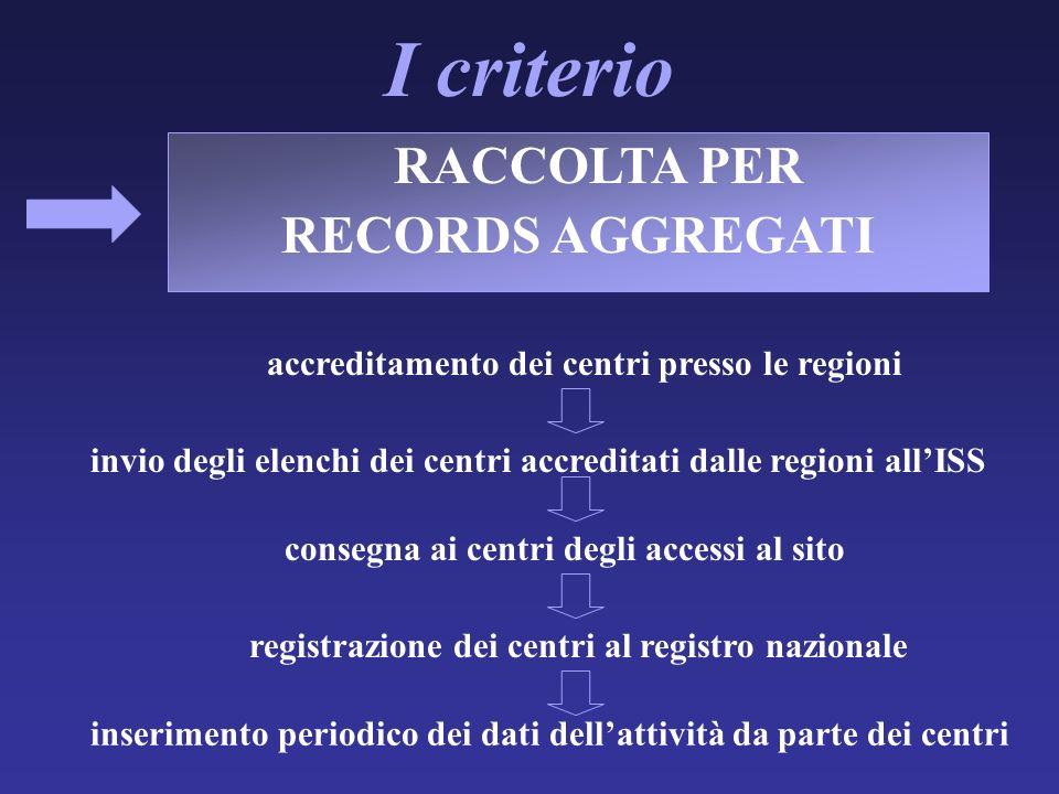 RACCOLTA PER RECORDS AGGREGATI I criterio accreditamento dei centri presso le regioni invio degli elenchi dei centri accreditati dalle regioni allISS