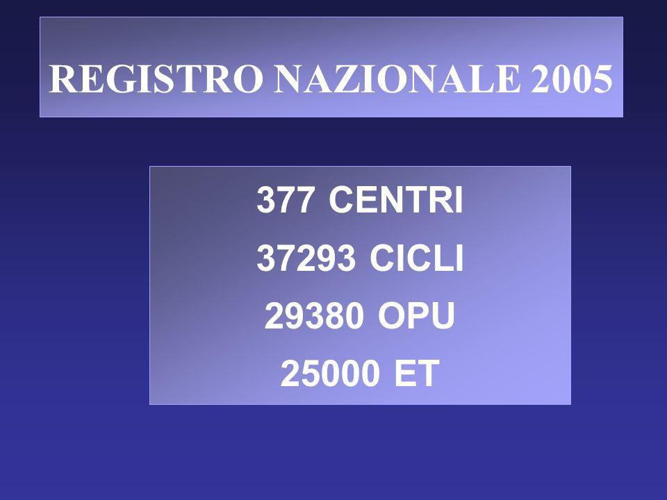 377 CENTRI 37293 CICLI 29380 OPU 25000 ET REGISTRO NAZIONALE 2005
