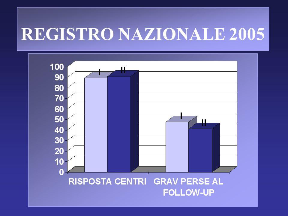 REGISTRO NAZIONALE 2005
