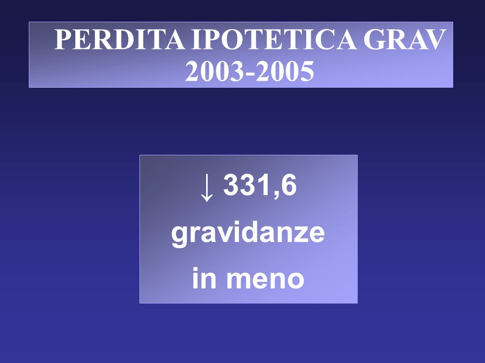 PERDITA IPOTETICA GRAV 2003-2005 331,6 gravidanze in meno