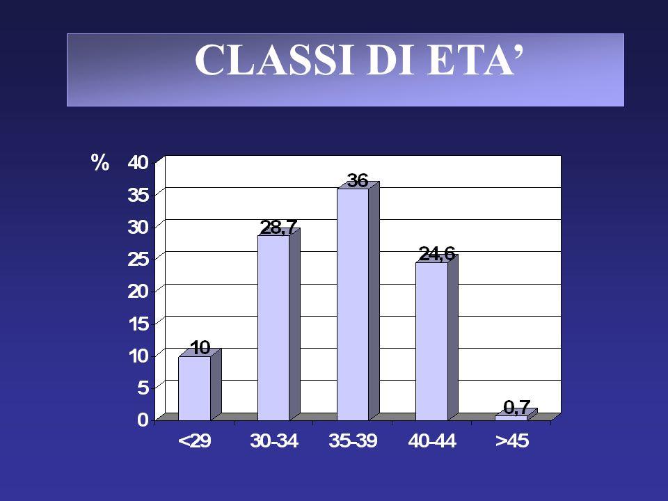 CLASSI DI ETA %