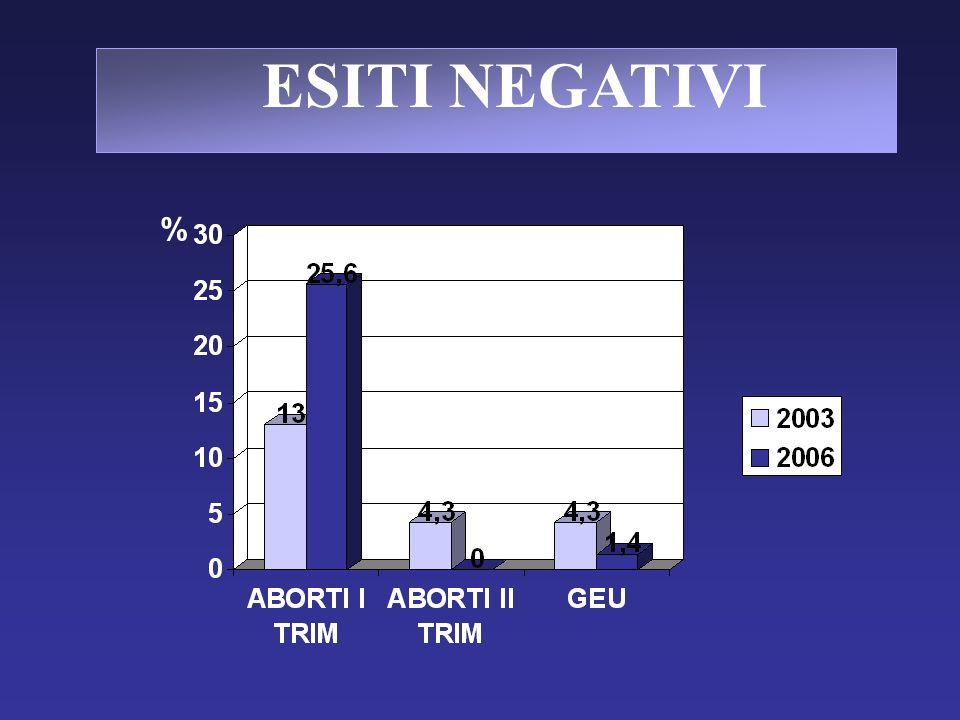 ESITI NEGATIVI %