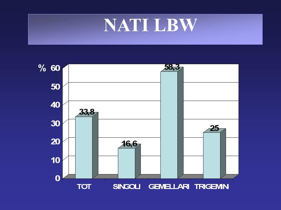 NATI LBW %