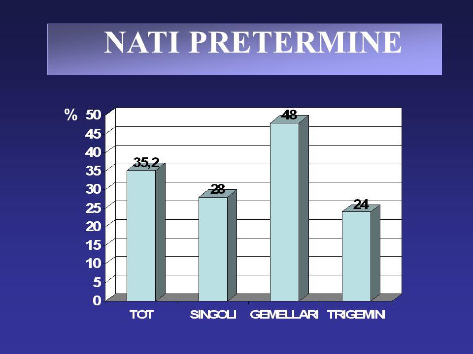 NATI PRETERMINE %