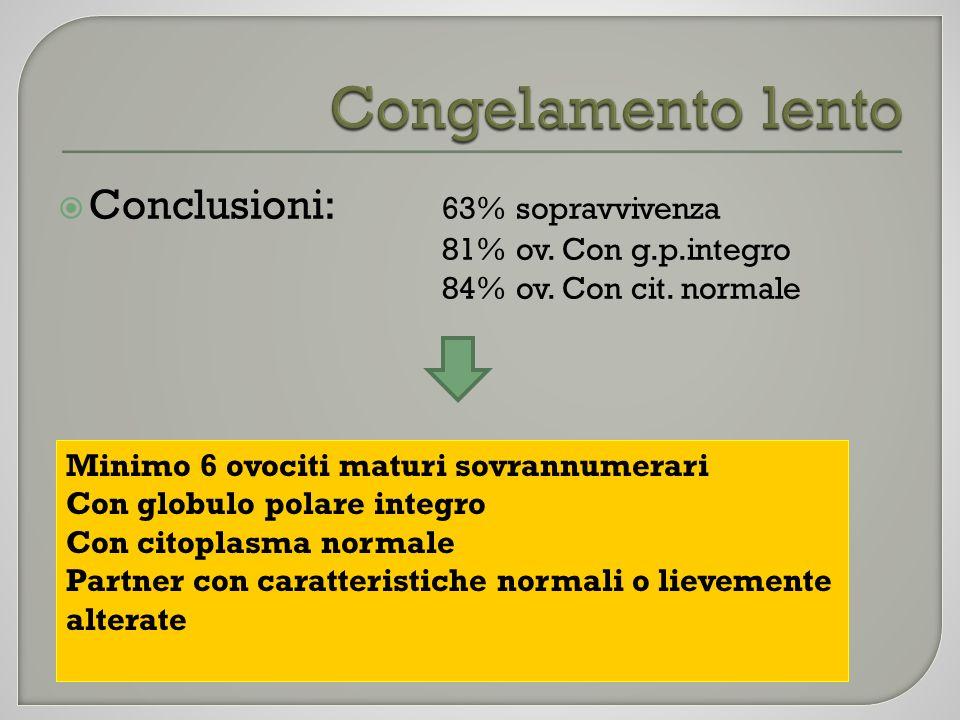 Conclusioni: 63% sopravvivenza 81% ov. Con g.p.integro 84% ov. Con cit. normale Congelamento lento Minimo 6 ovociti maturi sovrannumerari Con globulo