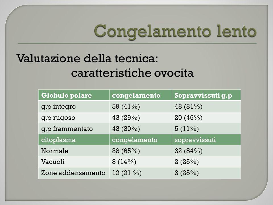 Valutazione della tecnica: caratteristiche ovocita Globulo polarecongelamentoSopravvissuti g.p g.p integro59 (41%)48 (81%) g.p rugoso43 (29%)20 (46%)