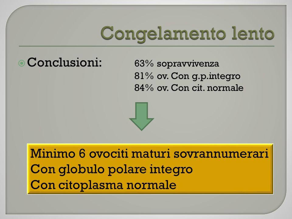 Conclusioni: 63% sopravvivenza 81% ov. Con g.p.integro 84% ov. Con cit. normale Minimo 6 ovociti maturi sovrannumerari Con globulo polare integro Con