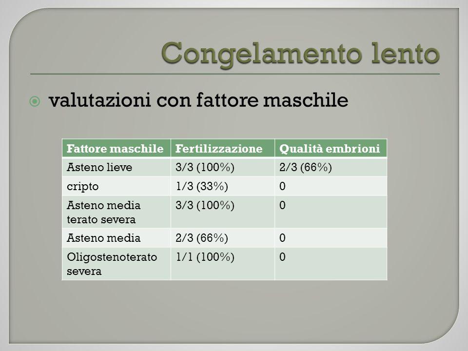 valutazioni con fattore maschile Fattore maschileFertilizzazioneQualità embrioni Asteno lieve3/3 (100%)2/3 (66%) cripto1/3 (33%)0 Asteno media terato