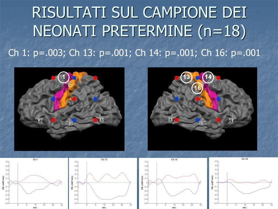RISULTATI SUL CAMPIONE DEI NEONATI PRETERMINE (n=18) 11413 16 Ch 1: p=.003; Ch 13: p=.001; Ch 14: p=.001; Ch 16: p=.001