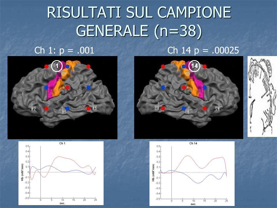 RISULTATI SUL CAMPIONE GENERALE (n=38) Ch 1: p =.001Ch 14 p =.00025 114