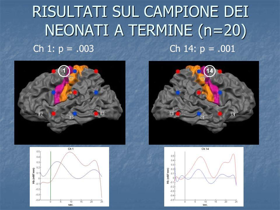 RISULTATI SUL CAMPIONE DEI NEONATI A TERMINE (n=20) 114 Ch 1: p =.003 Ch 14: p =.001