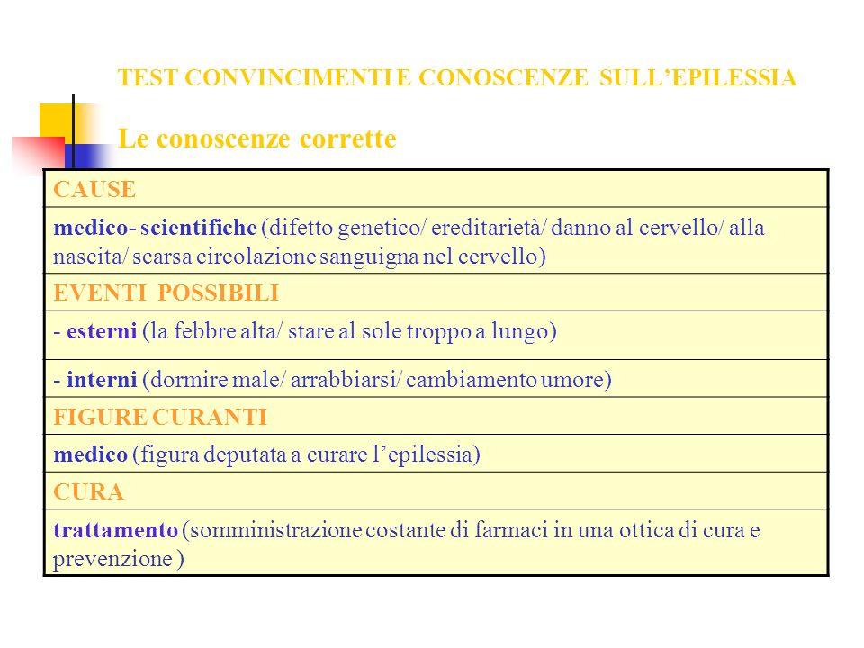 TEST CONVINCIMENTI E CONOSCENZE SULLEPILESSIA Le conoscenze corrette CAUSE medico- scientifiche (difetto genetico/ ereditarietà/ danno al cervello/ al