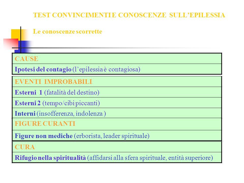 TEST CONVINCIMENTI E CONOSCENZE SULLEPILESSIA Le conoscenze scorrette CAUSE Ipotesi del contagio (lepilessia è contagiosa) EVENTI IMPROBABILI Esterni