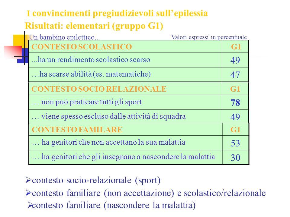 I convincimenti pregiudizievoli sullepilessia Risultati: elementari (gruppo G1) CONTESTO SOCIO RELAZIONALEG1 … non può praticare tutti gli sport 78 …