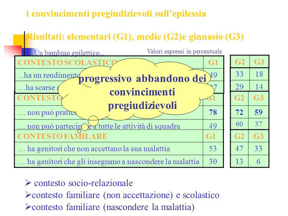 CONTESTO SOCIO RELAZIONALEG1 … non può praticare tutti gli sport78 … non può partecipare a tutte le attività di squadra49 CONTESTO FAMILAREG1 … ha gen
