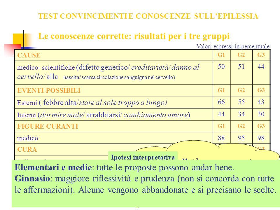 TEST CONVINCIMENTI E CONOSCENZE SULLEPILESSIA Le conoscenze corrette: risultati per i tre gruppi CAUSE G1G2G3 medico- scientifiche (difetto genetico/ ereditarietà/ danno al cervello/ alla nascita/ scarsa circolazione sanguigna nel cervello) 505144 EVENTI POSSIBILI G1G2G3 Esterni ( febbre alta/stare al sole troppo a lungo) 665543 Interni (dormire male/ arrabbiarsi/ cambiamento umore) 443430 FIGURE CURANTI G1G2G3 medico889598 CURA G1G2G3 trattamento437986 ANDAMENTO VALORI: consolidamento (medico) e in crescita (cura) costante (cause) e decrescente (eventi scatenati) Valori espressi in percentuale Perché, con letà, non aumentano le conoscenze sulla malattia.