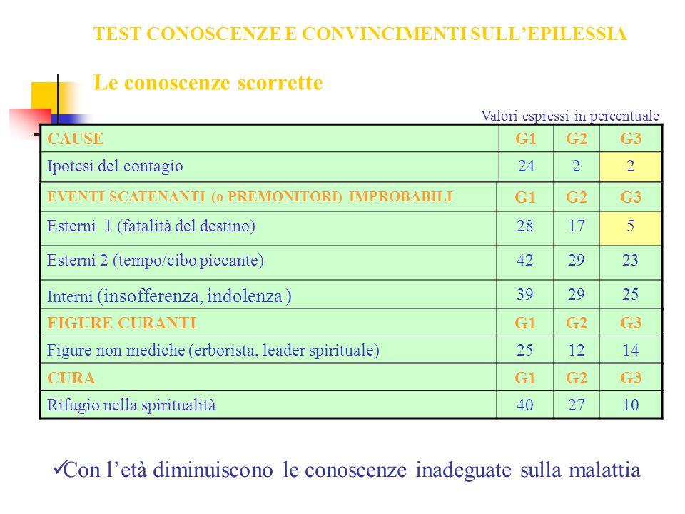 TEST CONOSCENZE E CONVINCIMENTI SULLEPILESSIA Le conoscenze scorrette CAUSEG1G2G3 Ipotesi del contagio2422 EVENTI SCATENANTI (o PREMONITORI) IMPROBABI