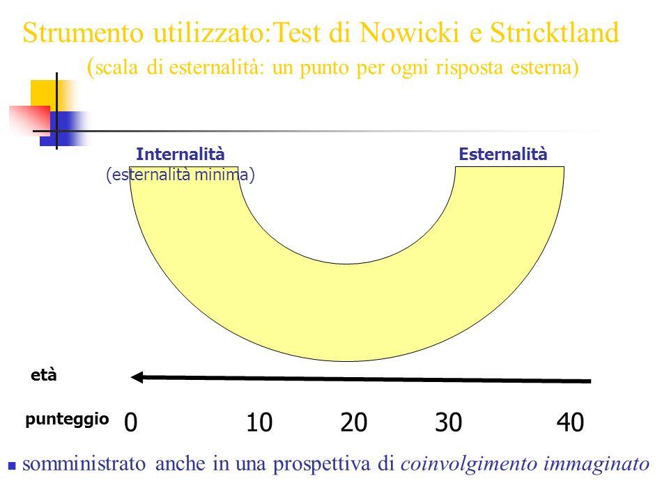010203040 Strumento utilizzato:Test di Nowicki e Stricktland ( scala di esternalità: un punto per ogni risposta esterna) somministrato anche in una prospettiva di coinvolgimento immaginato Esternalità Internalità (esternalità minima) punteggio età