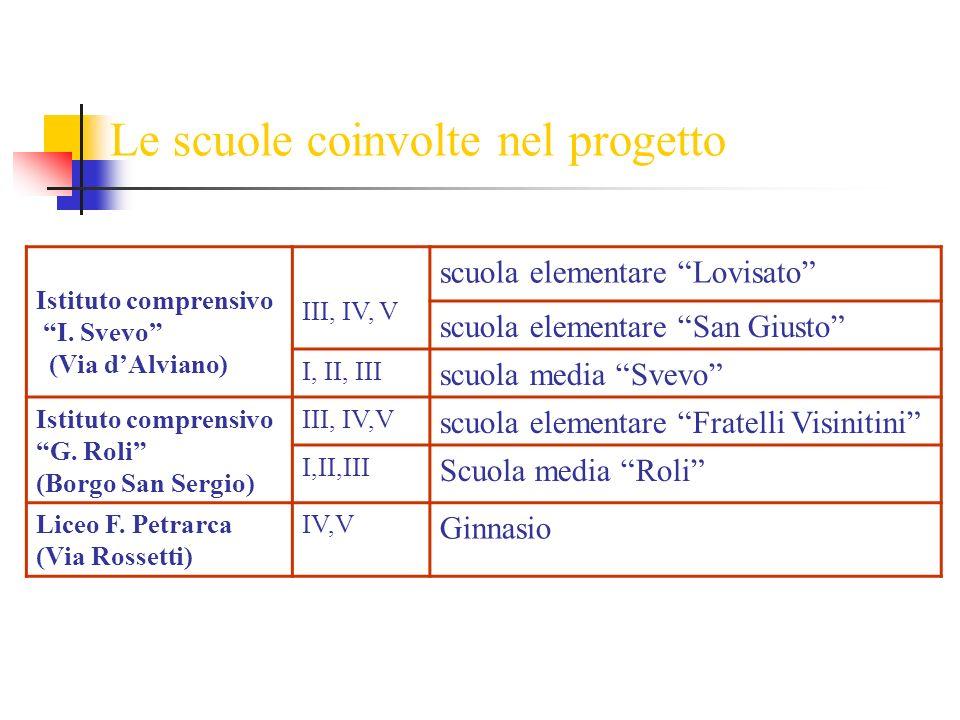 Le scuole coinvolte nel progetto Istituto comprensivo I. Svevo (Via dAlviano) III, IV, V scuola elementare Lovisato scuola elementare San Giusto I, II