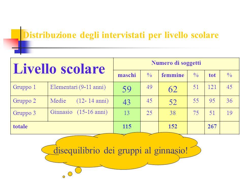 Distribuzione degli intervistati per livello scolare Livello scolare Numero di soggetti maschi%femmine%tot% Gruppo 1Elementari (9-11 anni) 59 49 62 51