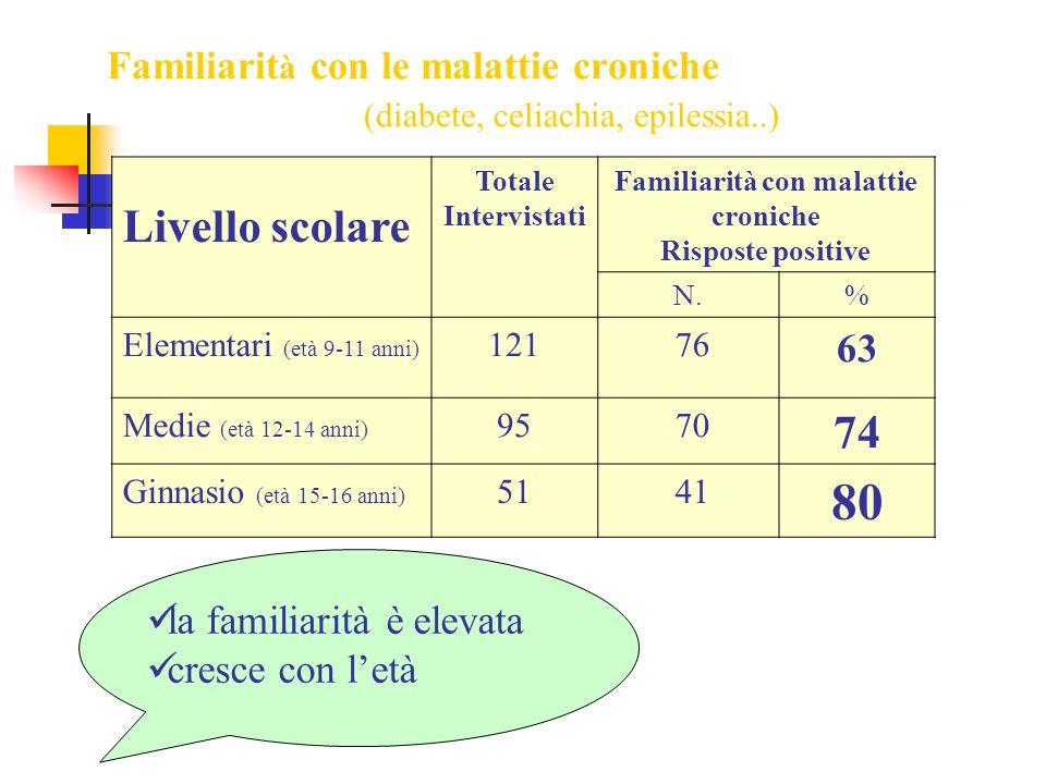Familiarit à con le malattie croniche (diabete, celiachia, epilessia..) Livello scolare Totale Intervistati Familiarità con malattie croniche Risposte