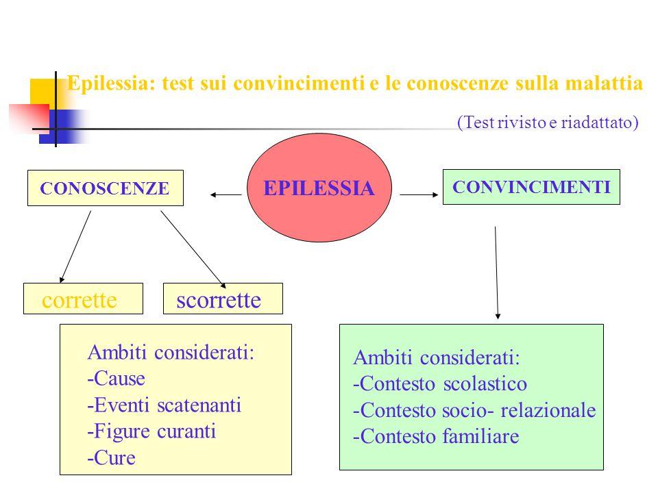 EPILESSIA CONVINCIMENTI Epilessia: test sui convincimenti e le conoscenze sulla malattia CONOSCENZE (Test rivisto e riadattato) correttescorrette Ambi