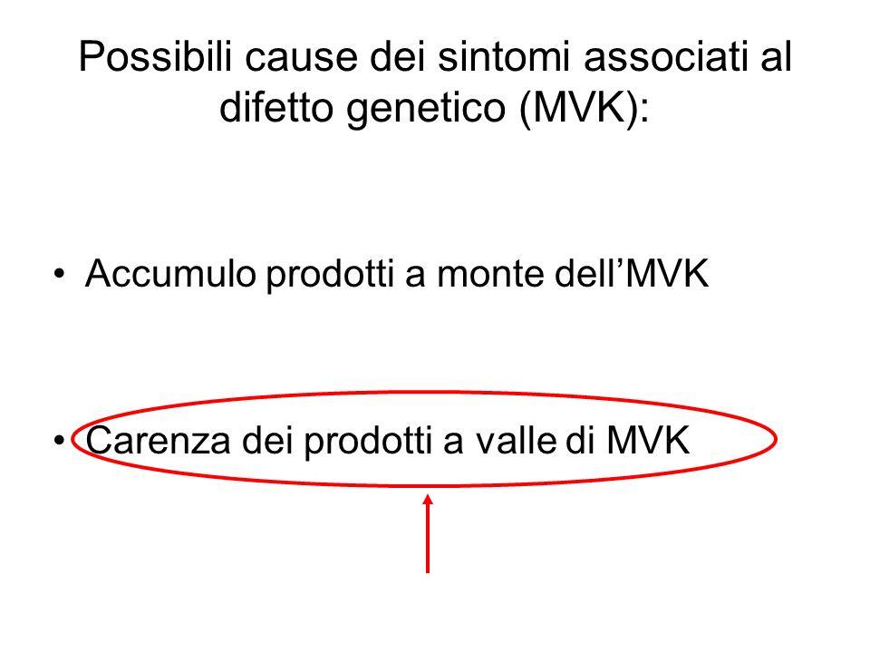 Possibili cause dei sintomi associati al difetto genetico (MVK): Accumulo prodotti a monte dellMVK Carenza dei prodotti a valle di MVK