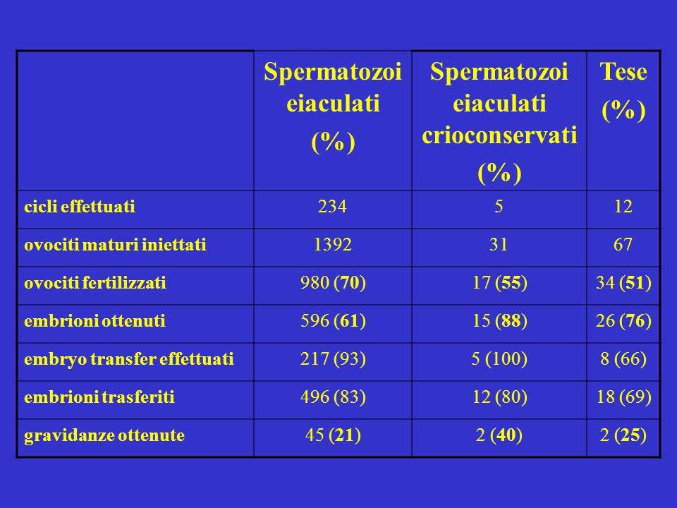 Spermatozoi eiaculati (%) Spermatozoi eiaculati crioconservati (%) Tese (%) cicli effettuati234512 ovociti maturi iniettati13923167 ovociti fertilizza