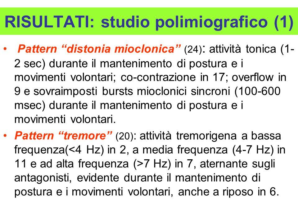 RISULTATI: studio polimiografico (1) Pattern distonia mioclonica (24) : attività tonica (1- 2 sec) durante il mantenimento di postura e i movimenti vo