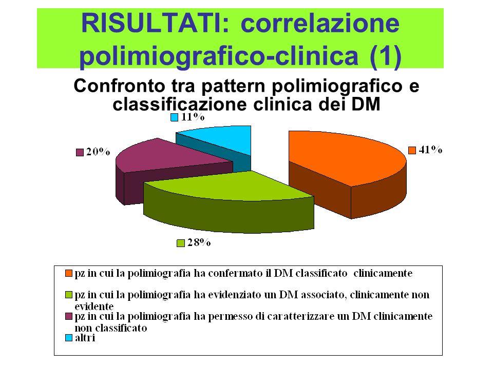 RISULTATI: correlazione polimiografico-clinica (1) Confronto tra pattern polimiografico e classificazione clinica dei DM