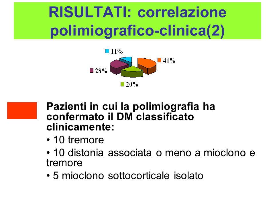 RISULTATI: correlazione polimiografico-clinica(2) Pazienti in cui la polimiografia ha confermato il DM classificato clinicamente: 10 tremore 10 diston