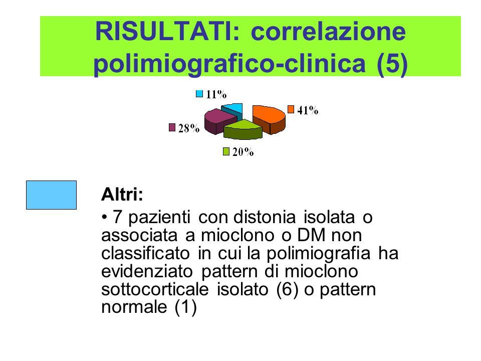 Altri: 7 pazienti con distonia isolata o associata a mioclono o DM non classificato in cui la polimiografia ha evidenziato pattern di mioclono sottoco