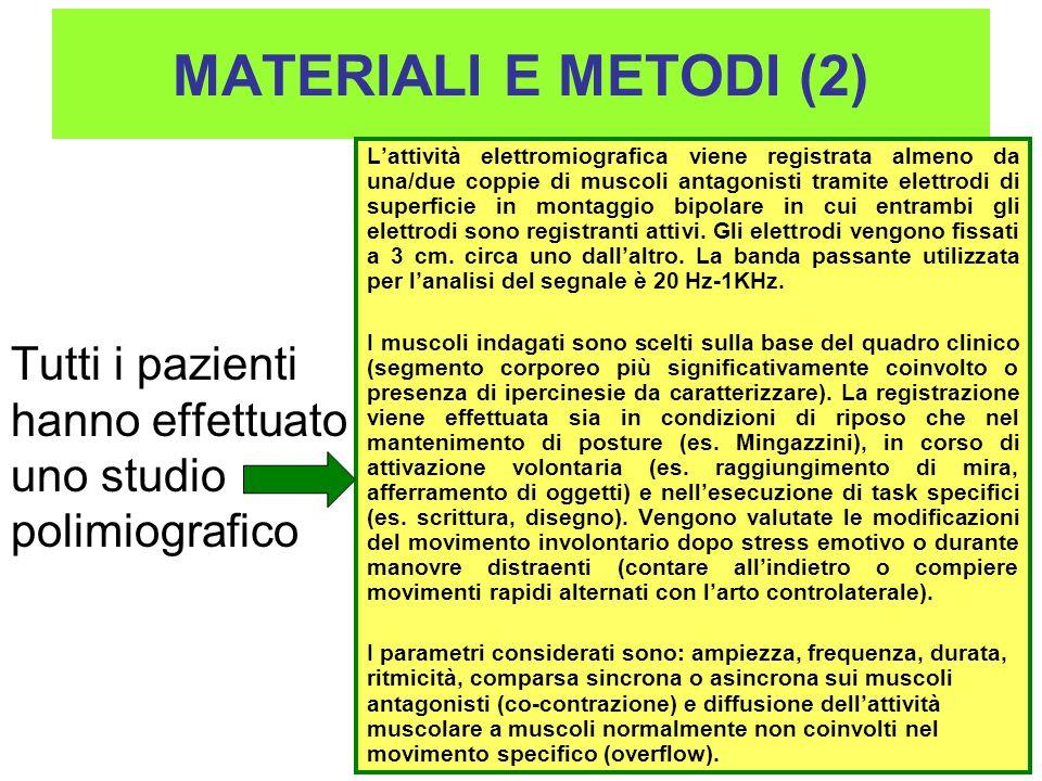 MATERIALI E METODI (3) POLIMIOGRAFIA Pattern distonia: attività tonica prolungata associata o meno con co-contrazione o diffusione (overflow) Pattern mioclono sottocorticale: bursts sincroni su agonisti e antagonisti di durata > 50 ms Sternocl.