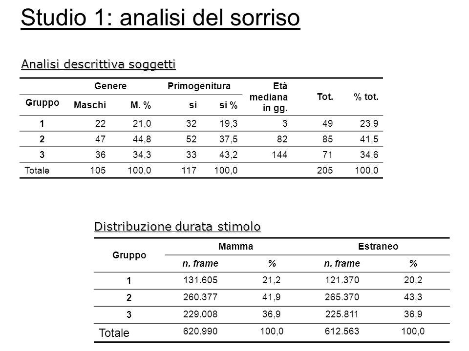Studio 1: analisi del sorriso Analisidescrittiva soggetti Analisi descrittiva soggetti Gruppo MammaEstraneo n.