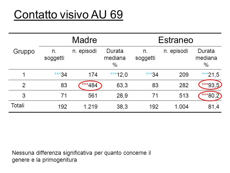 Contatto visivo AU 69 Gruppo MadreEstraneo n. soggetti n.