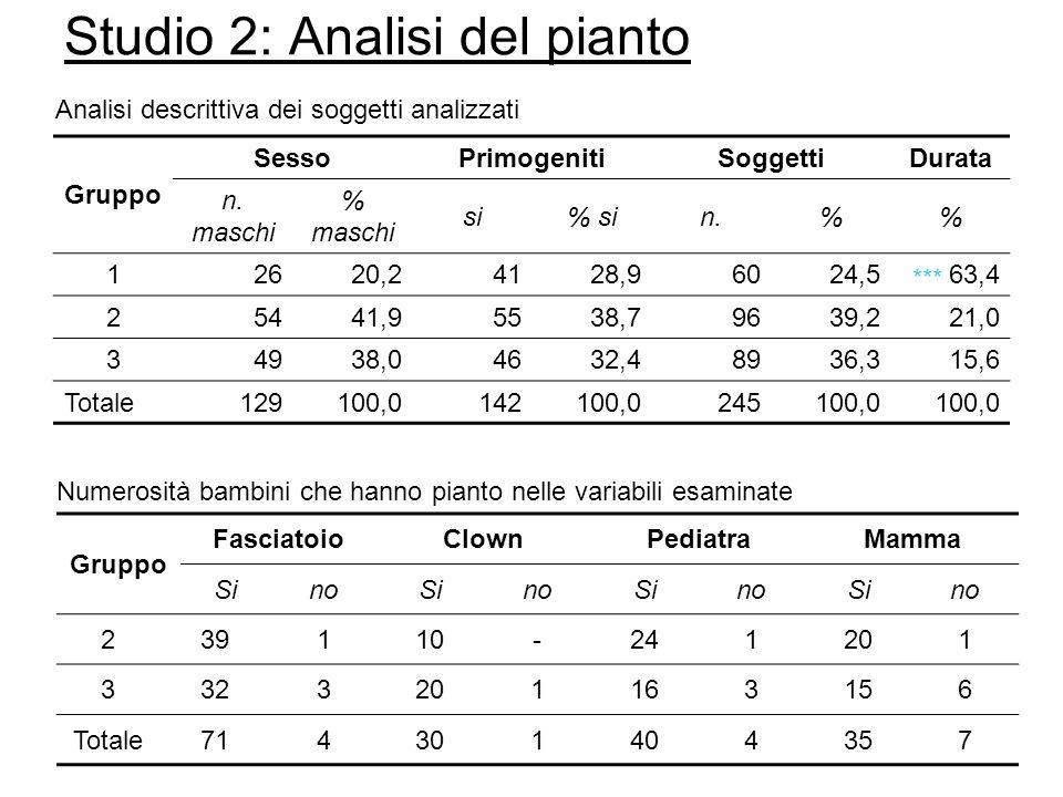 Studio 2: Analisi del pianto Gruppo SessoPrimogenitiSoggettiDurata n.