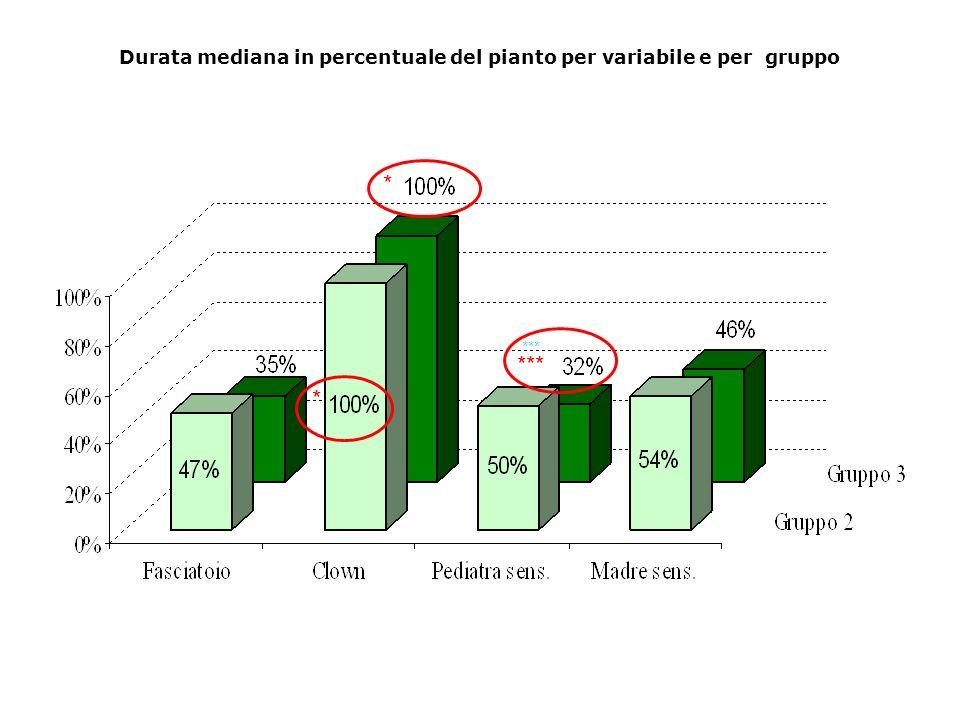 Durata mediana in percentuale del pianto per variabile e per gruppo * * ***